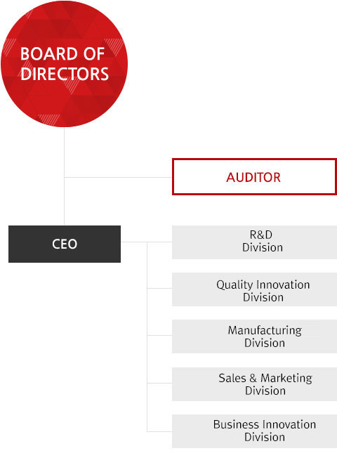 Organization : 1. Board of Directors, 1-1. Auditor, 2 CEO, 3. R&D Division, Equipment Development Division, Sales Marketing Division, Business Management Division